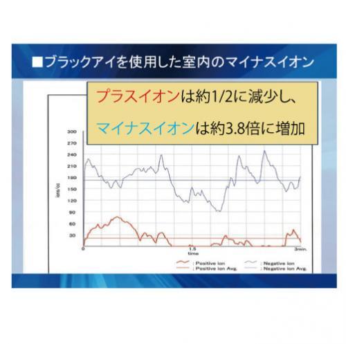 丸山式コイル マイナスイオンの変化グラフ