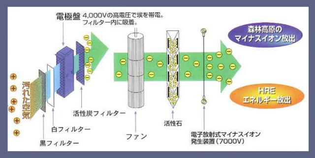 「スーパークリーン1番」のしくみです。一般的な空気清浄機はフィルターだけで清浄しているものが多い。